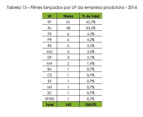 a ancine tabela filmes por UF